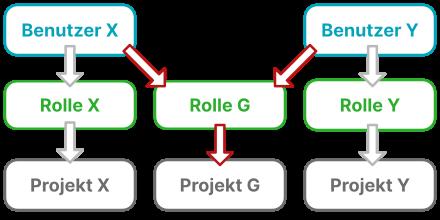 Rollen Benutzer Projekte